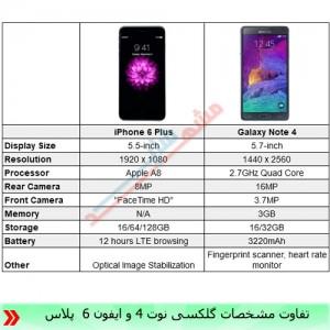 تفاوت ایفون 6 پلاس و گلکسی نوت 4